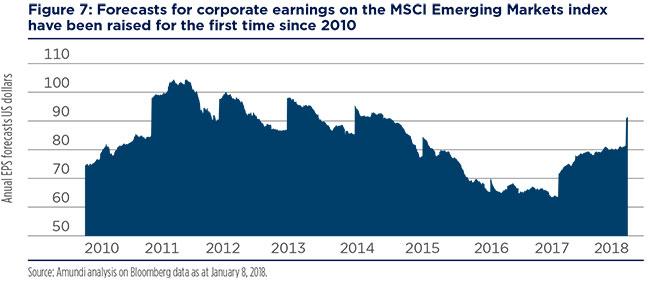 2018-02-12---Emerging-market-Fig-9