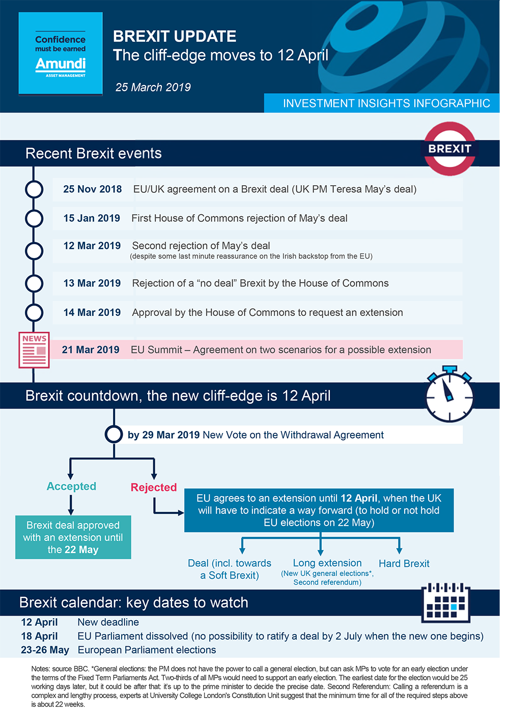 Inv Insights Infographic Brexit 25 march 2019-1