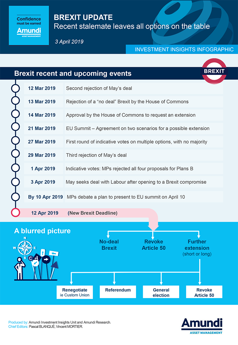 Inv Insights Infographic Brexit 3 April 2019-1