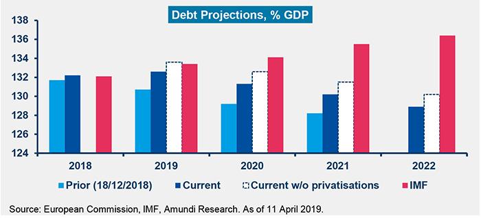 Tab2--Italy-in-Focus-April-2019-2