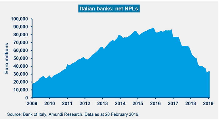 Tab5--Italy-in-Focus-April-2019-2