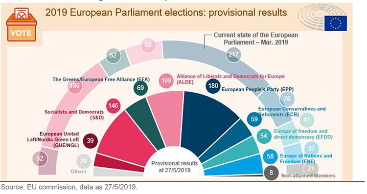 European-elections-outcome-fig1