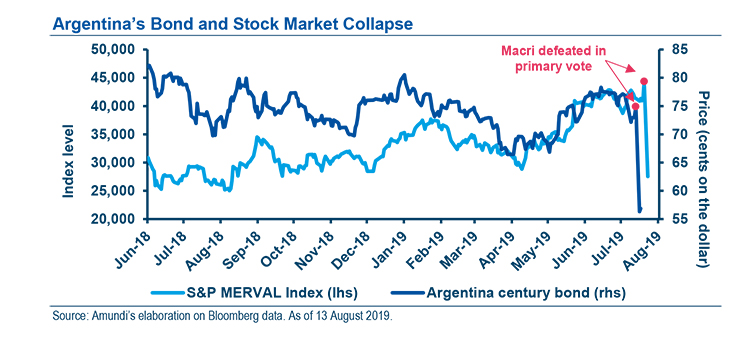 Argentina's political and market risks - Graph 2