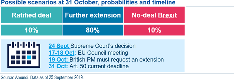 Figure 1 Brexit