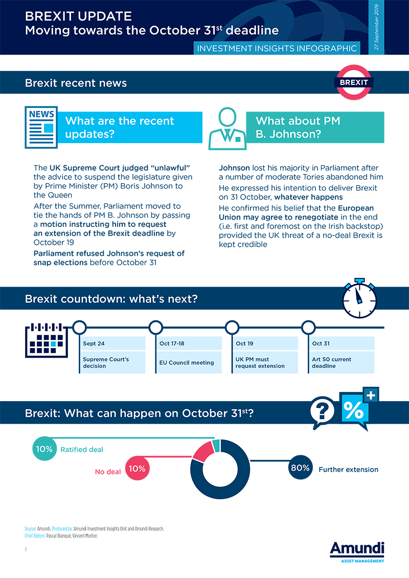 2019.10 - Infographic Brexit Update 1