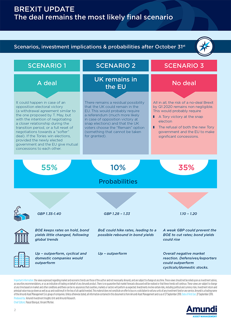 2019.10 - Infographic Brexit Update 2