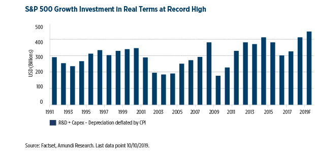 11.S&P-500-Growth-Investment-in-Real-Terms-at-Record-High