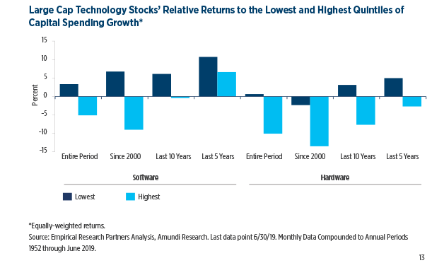 12.Large-Cap-Technology-Stocks'