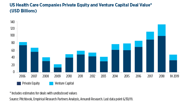 13.US-Health-Care-Companies-Private-Equity-and-Venture-Capital-Deal-Value