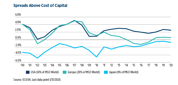 2.Spreads-Above-Cost-of-Capital