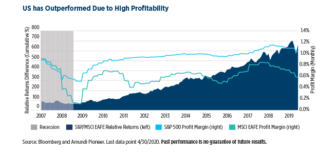 4.US-has-Outperformed-Due-to-High-Profi-tability