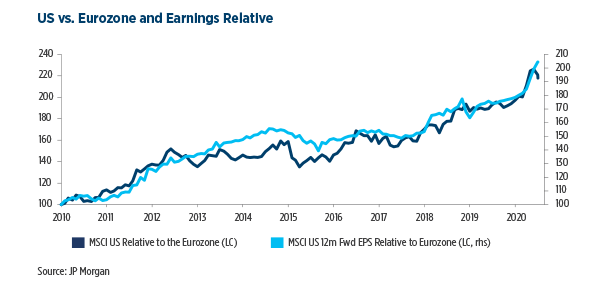 6.US-vs.-Eurozone-and-Earnings-Relative