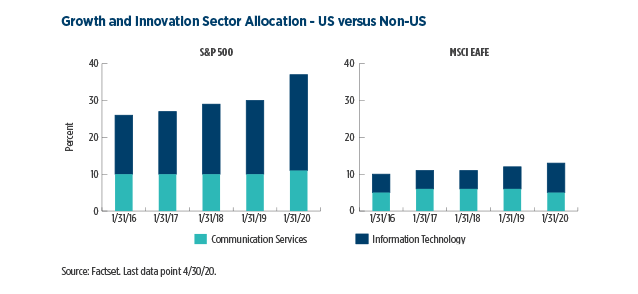 7.Growth-and-Innovation-Sector-Allocation---US-versus-Non-US