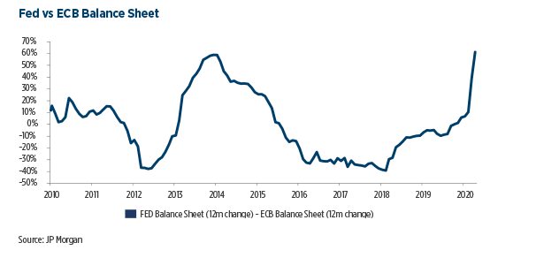 8.Fed-vs-ECB-Balance-Sheet