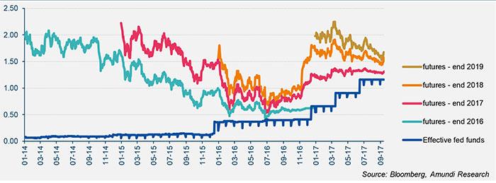 2017-09-19-graph1