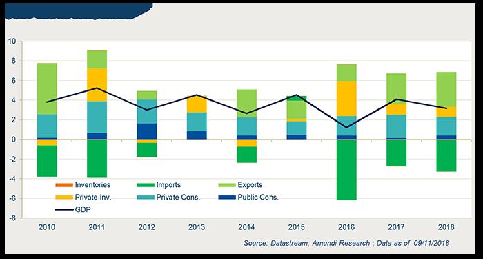 2018-11-15-Graph 1- Morocco_moderate economic risks-3