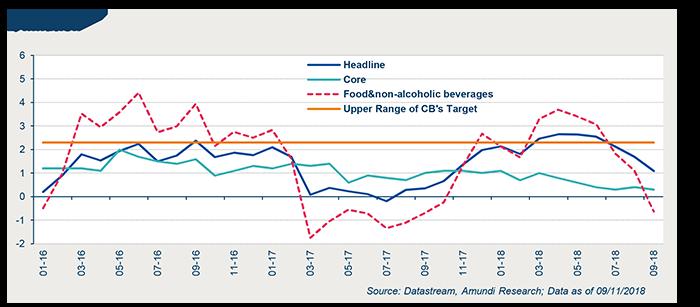 2018-11-15-Graph 2 - Morocco_moderate economic risks-3