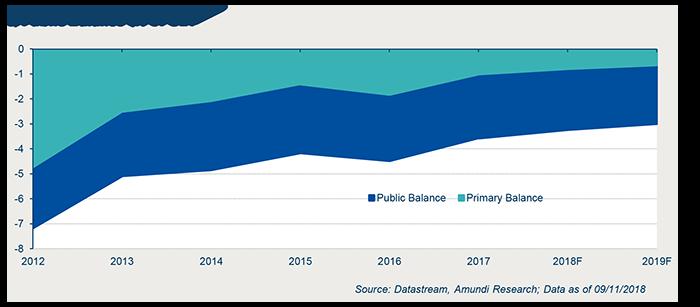 2018-11-15-Graph 3 - Morocco_moderate economic risks-3