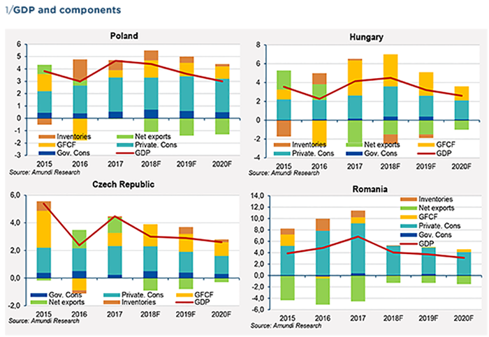 Graph 1  Central European countries - Outlook to 2020v2