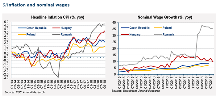 Graph 3  Central European countries - Outlook to 2020