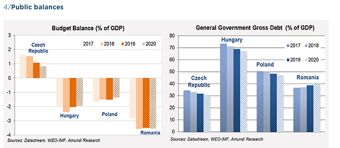 Graph 4 Central European countries - Outlook to 2020