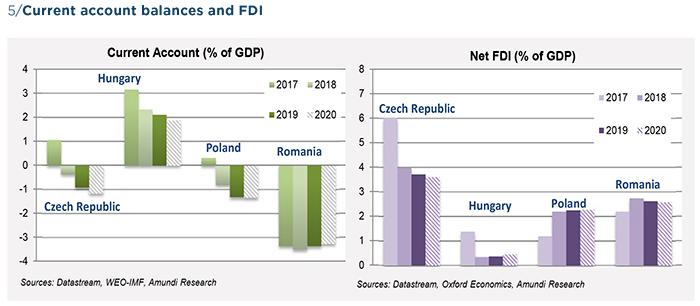 Graph 5 Central European countries - Outlook to 2020