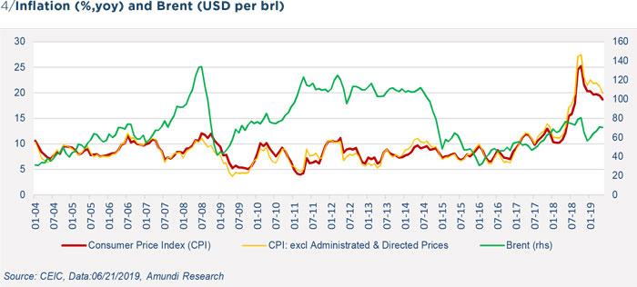 Turkey inflation - Figure 4