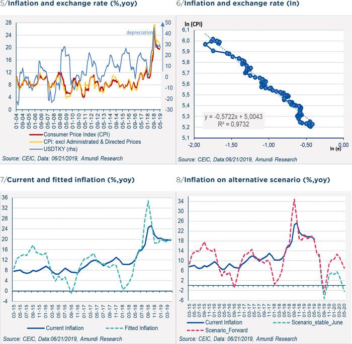 Turkey inflation - Figure 5-6-7-8