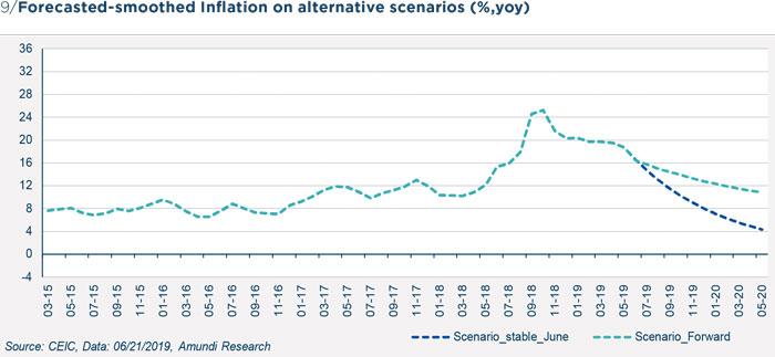 Turkey inflation - Figure 9