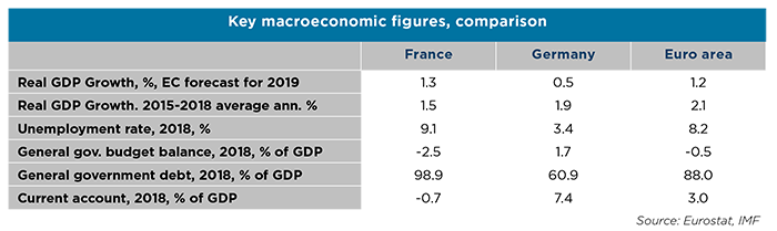 France the reform momentum stays alive after the Yellow Vest -2