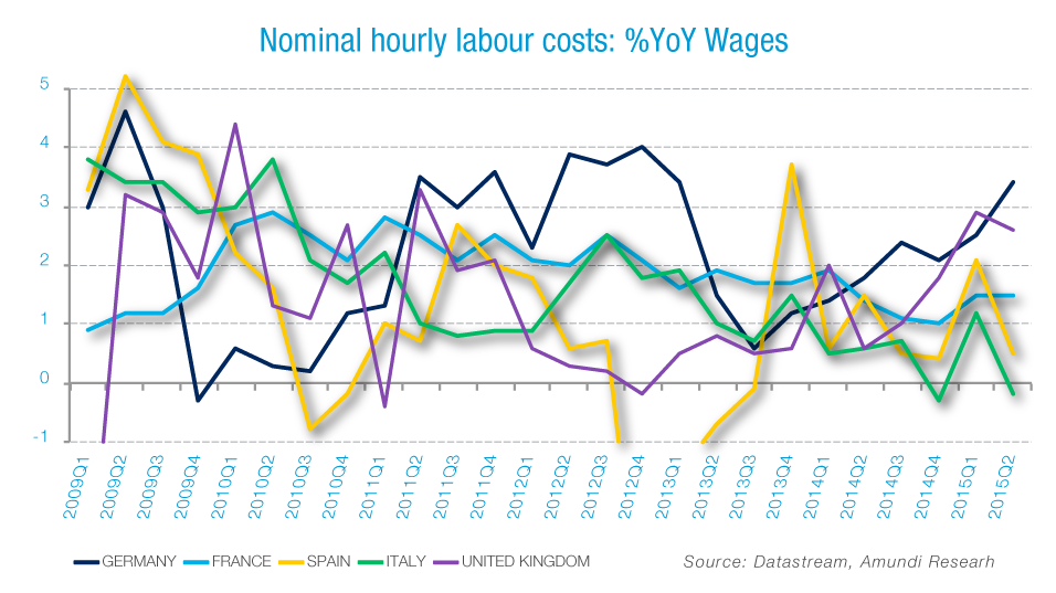 Increase in wages and salaries per hour worked  in Germany between Q2 2014 and Q2 2015_G