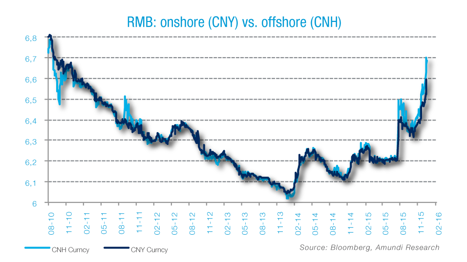 In The Long Term Cnh Is Likely To Be Abandoned Meanwhile Pboc Will Closely Monitor Cny Spread