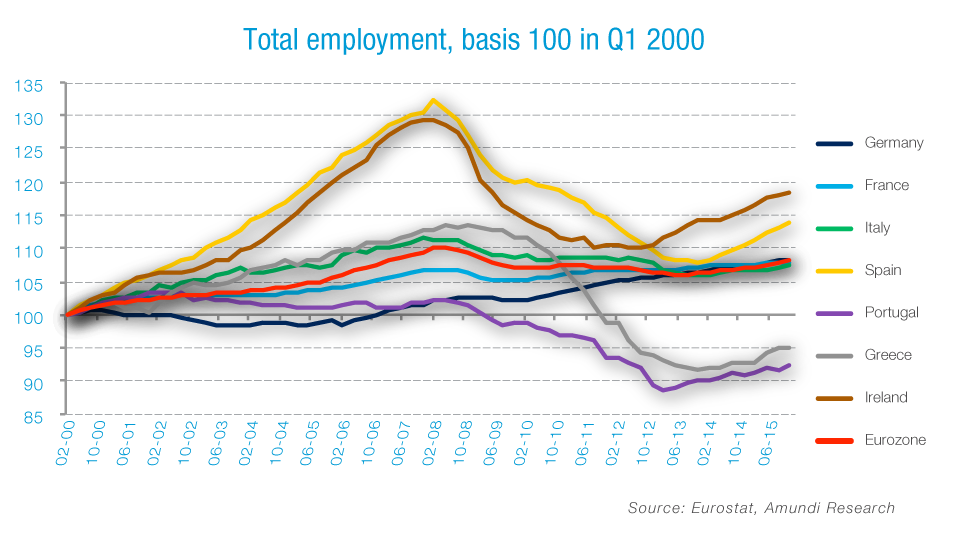 Graph-unemployment-rate