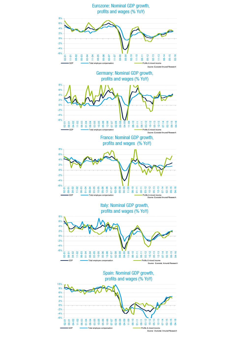 Graph-employee-euro-aera