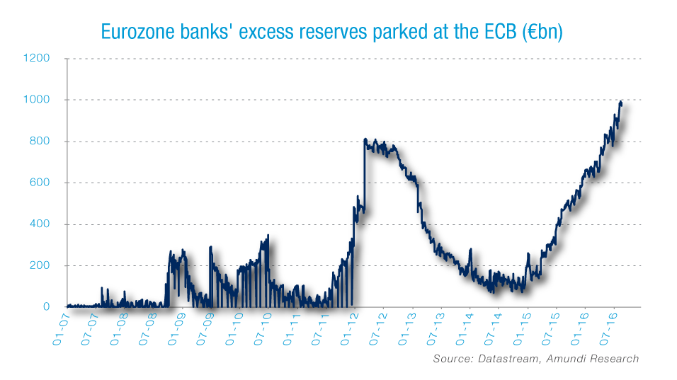 Graph_foreign-Excess-reserves