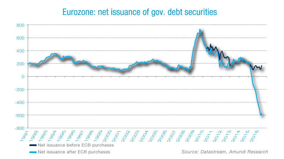 Graph_Net-issuance-of-euro-govies