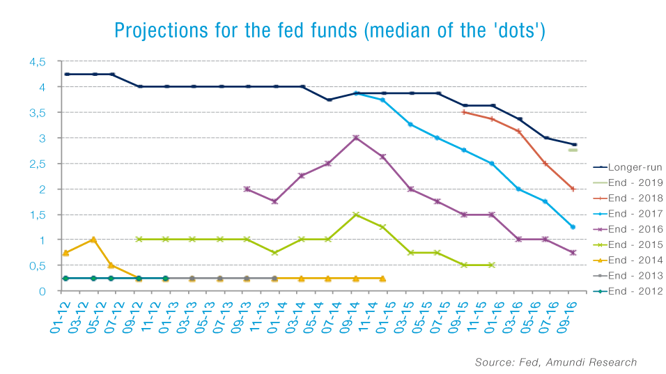 Graph_FOMC