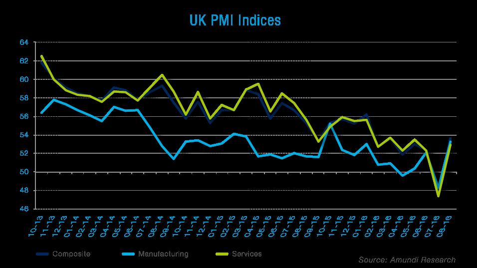 Graph_PMI_UK