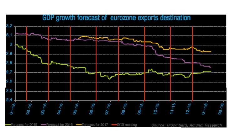 Graph_Euro_11-01-2016