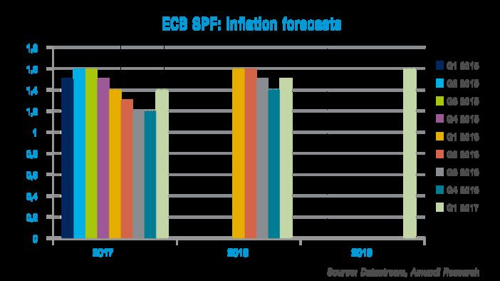 Graph_ECB_SPF