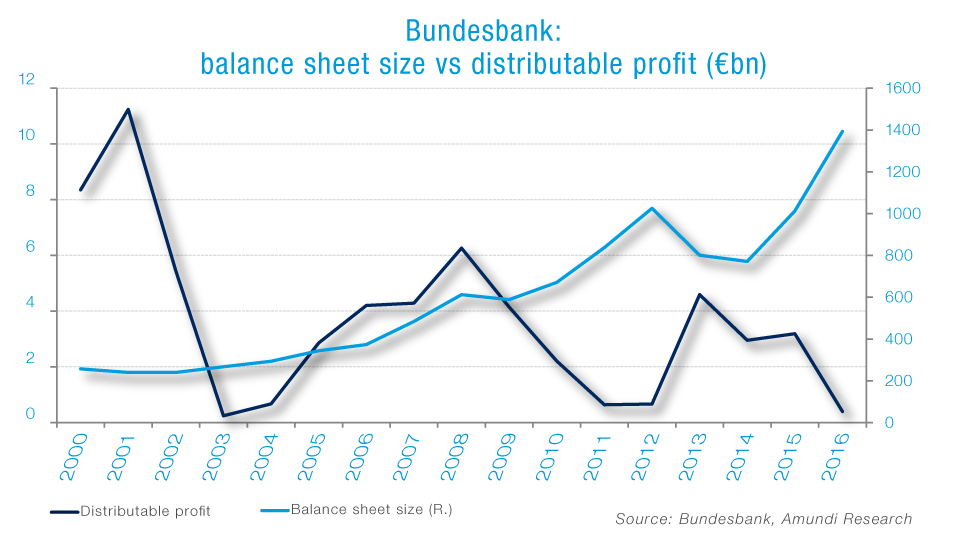 Graphe bundesbank