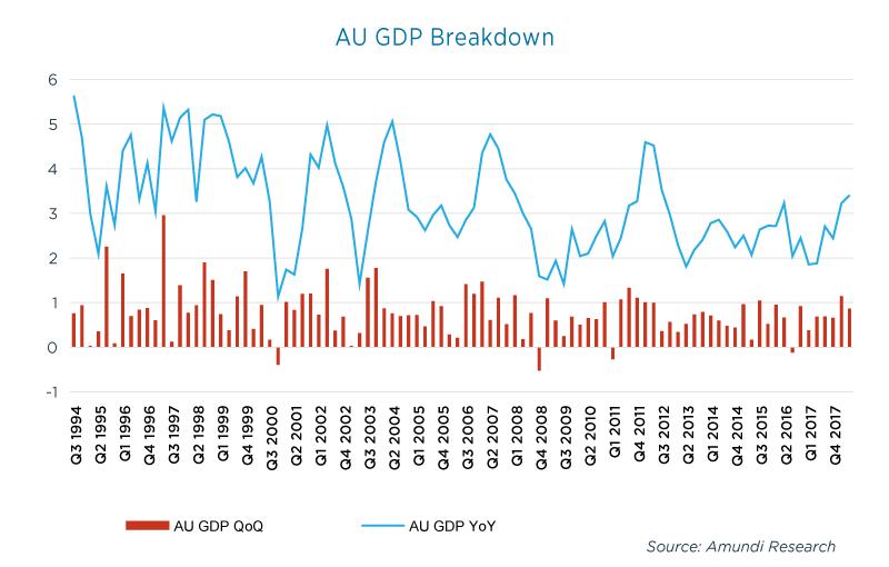 Graph_Australia