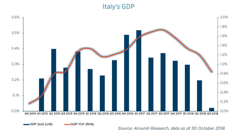 1-Graph-Italy-GDP