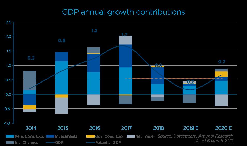2019.03.07 -  Italian Economy - Graph