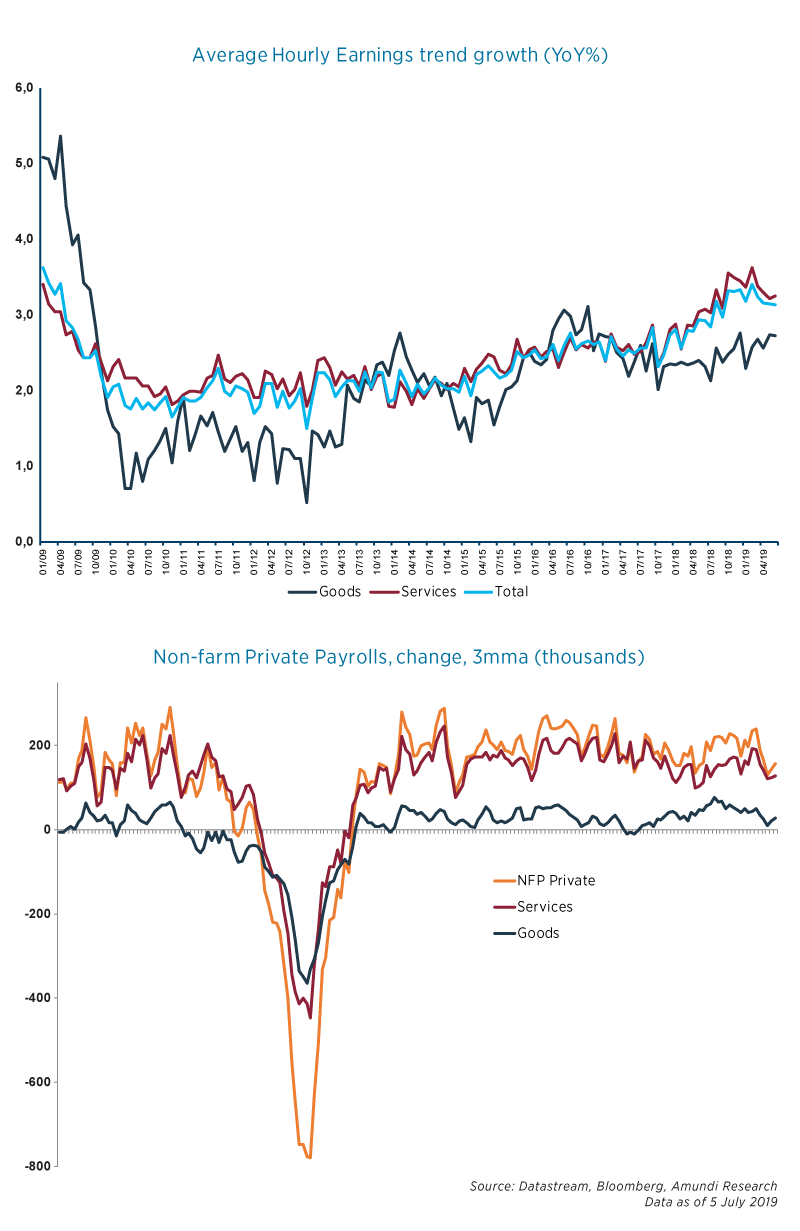 Graph-US-Labor-market