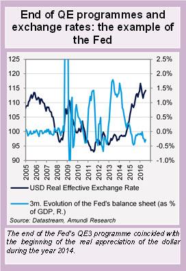 End- of-QE-programmes