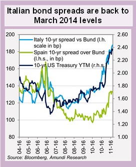 Italian-bond-spreads