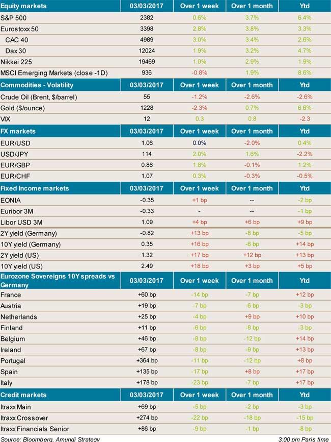 2017-03-03-markets