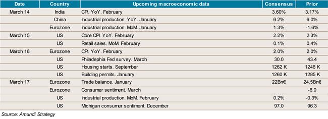 2017-03-10-indicators