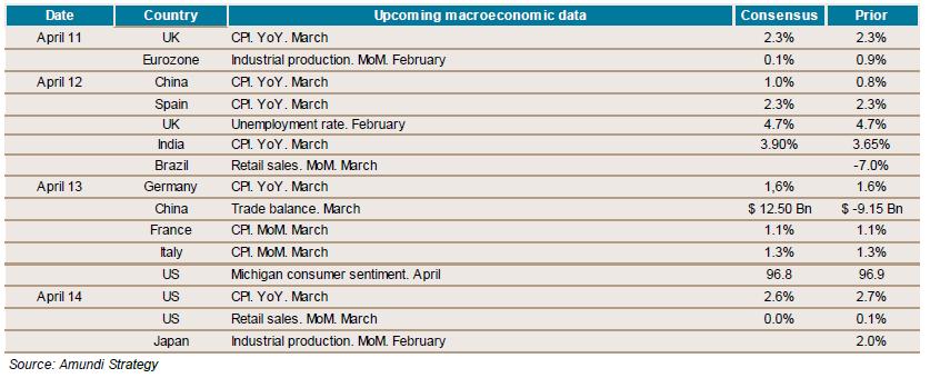 2017-04-07-weekly-economic-indicators